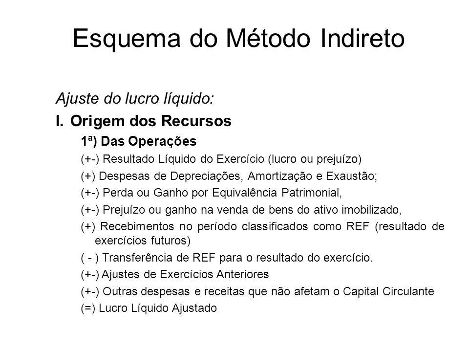 Método Indireto (similar a DOAR) Método Direto (descrição do fluxo de entradas e saídas no Disponível durante o exercício) FLUXO DE CAIXA Métodos de E