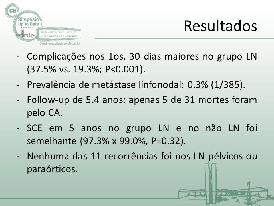 Resultados -Complicações nos 1os.30 dias maiores no grupo LN (37.5% vs.
