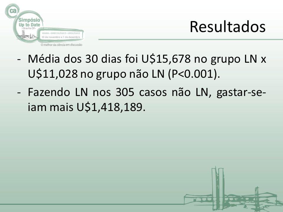Resultados -Média dos 30 dias foi U$15,678 no grupo LN x U$11,028 no grupo não LN (P<0.001).