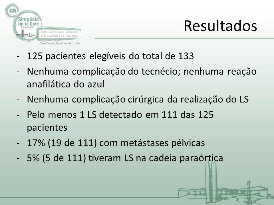 Resultados -125 pacientes elegíveis do total de 133 -Nenhuma complicação do tecnécio; nenhuma reação anafilática do azul -Nenhuma complicação cirúrgica da realização do LS -Pelo menos 1 LS detectado em 111 das 125 pacientes -17% (19 de 111) com metástases pélvicas -5% (5 de 111) tiveram LS na cadeia paraórtica