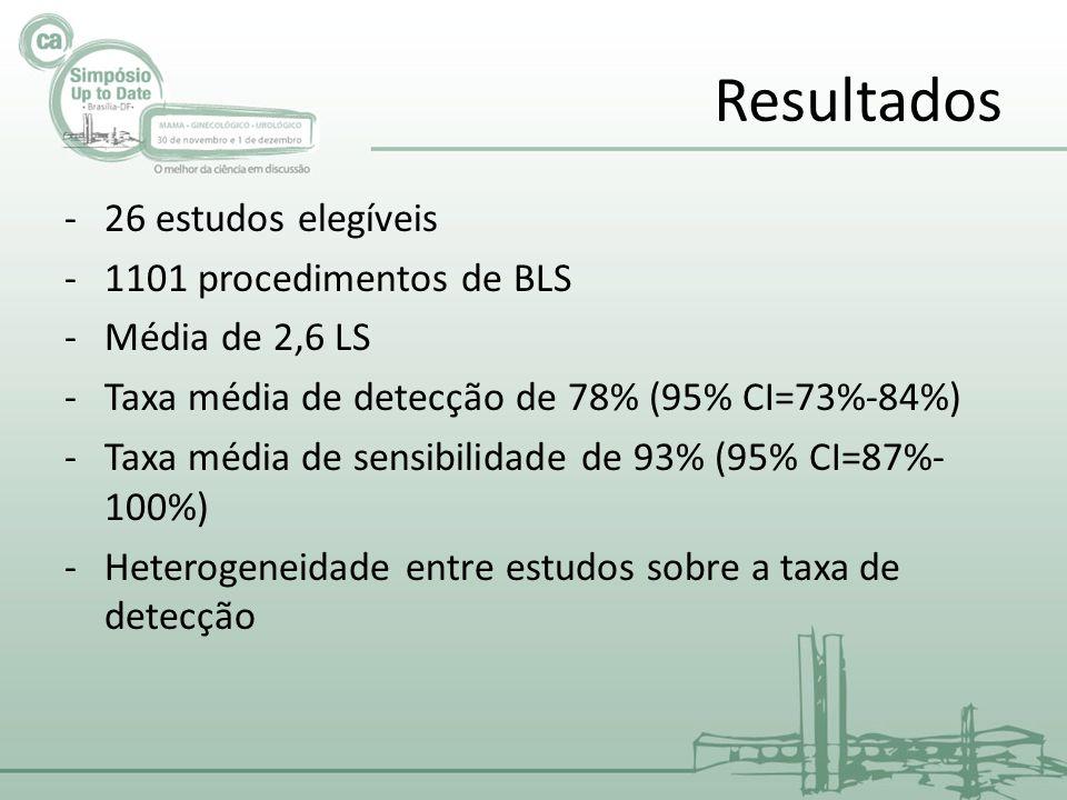 Resultados -26 estudos elegíveis -1101 procedimentos de BLS -Média de 2,6 LS -Taxa média de detecção de 78% (95% CI=73%-84%) -Taxa média de sensibilidade de 93% (95% CI=87%- 100%) -Heterogeneidade entre estudos sobre a taxa de detecção