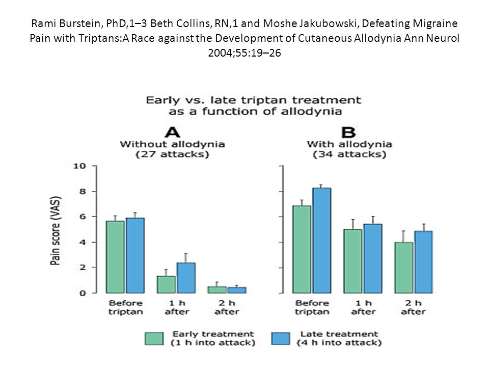 Rami Burstein, PhD,1–3 Beth Collins, RN,1 and Moshe Jakubowski, Defeating Migraine Pain with Triptans:A Race against the Development of Cutaneous Allo
