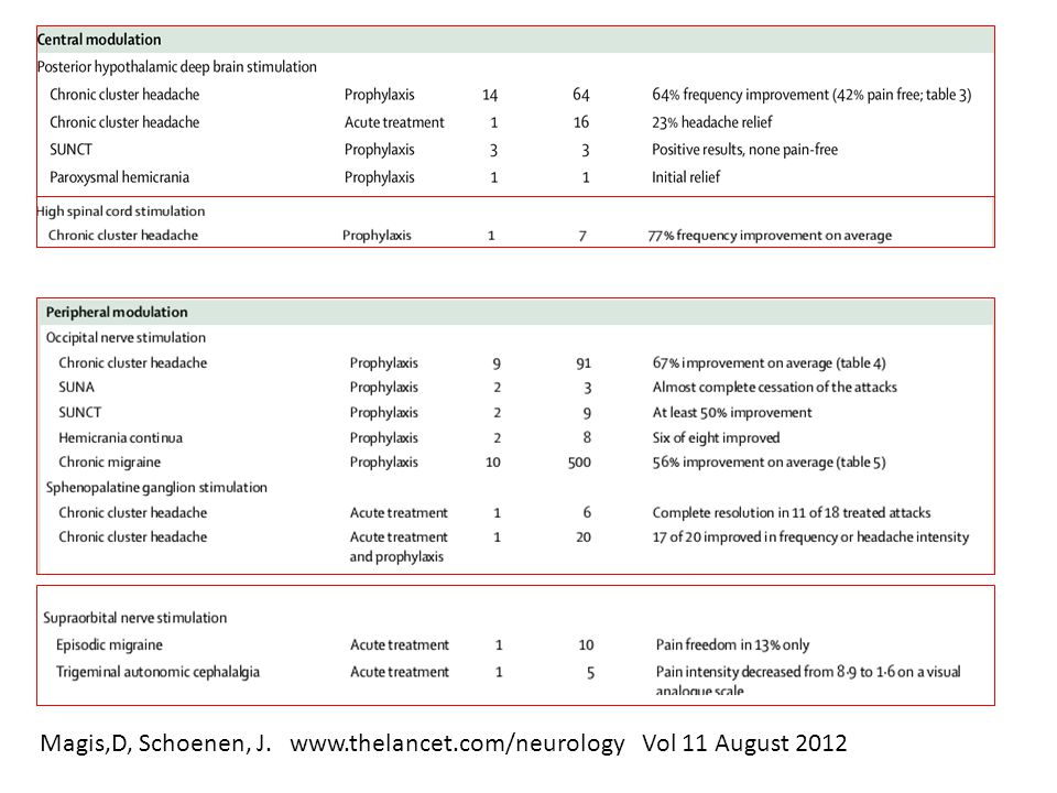 Magis,D, Schoenen, J. www.thelancet.com/neurology Vol 11 August 2012