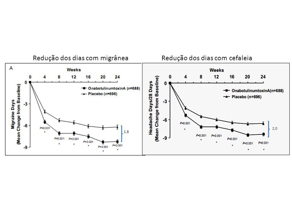 Uso excessivo de medicações sintomáticas % de pacientes com mais de 50% de melhora
