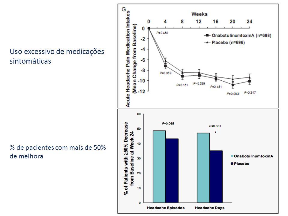 Interrupção : dor local (0.6%), fraqueza muscular (0.4%), cefaléia (0.4%), e migrânea (0,4%) EFEITOS ADVERSOS