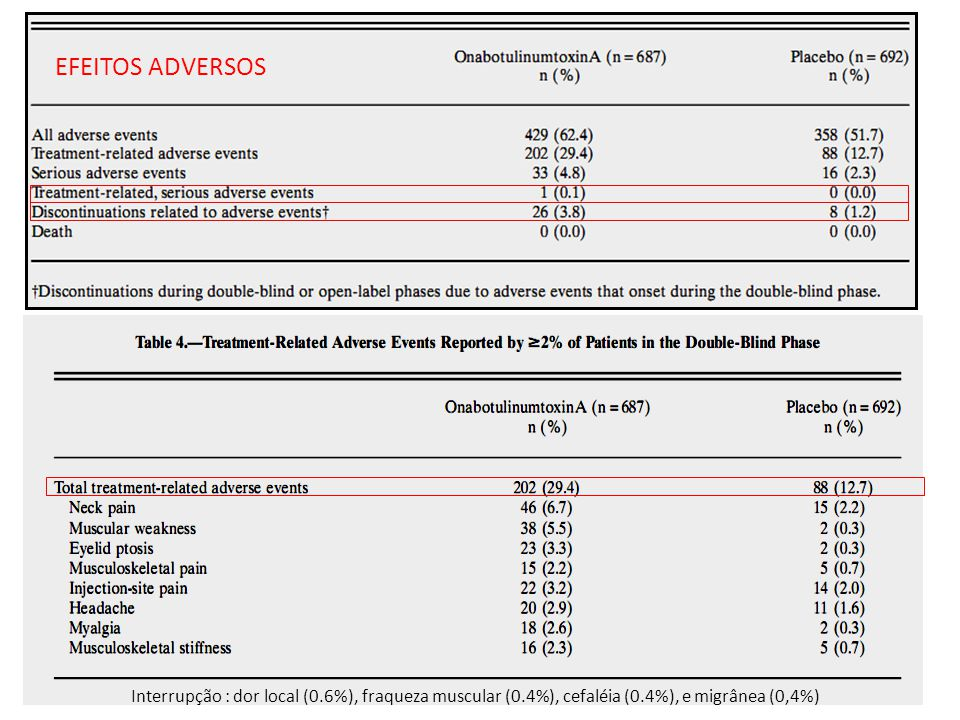 conclusões Os resultados do estudo PREEMPT demonstraram que a TBA é efetiva na profilaxia da Migrânea Crônica A TBA melhorou significativamente em comparação com o placebo vários parâmetros analisados A freqüência das cefaleias e das crises de migrânea foram diminuídas Houve redução das desabilidades e melhora da qualidade de vida Os tratamento repetidos a cada 3 meses com TBA foi seguro e bem tolerado