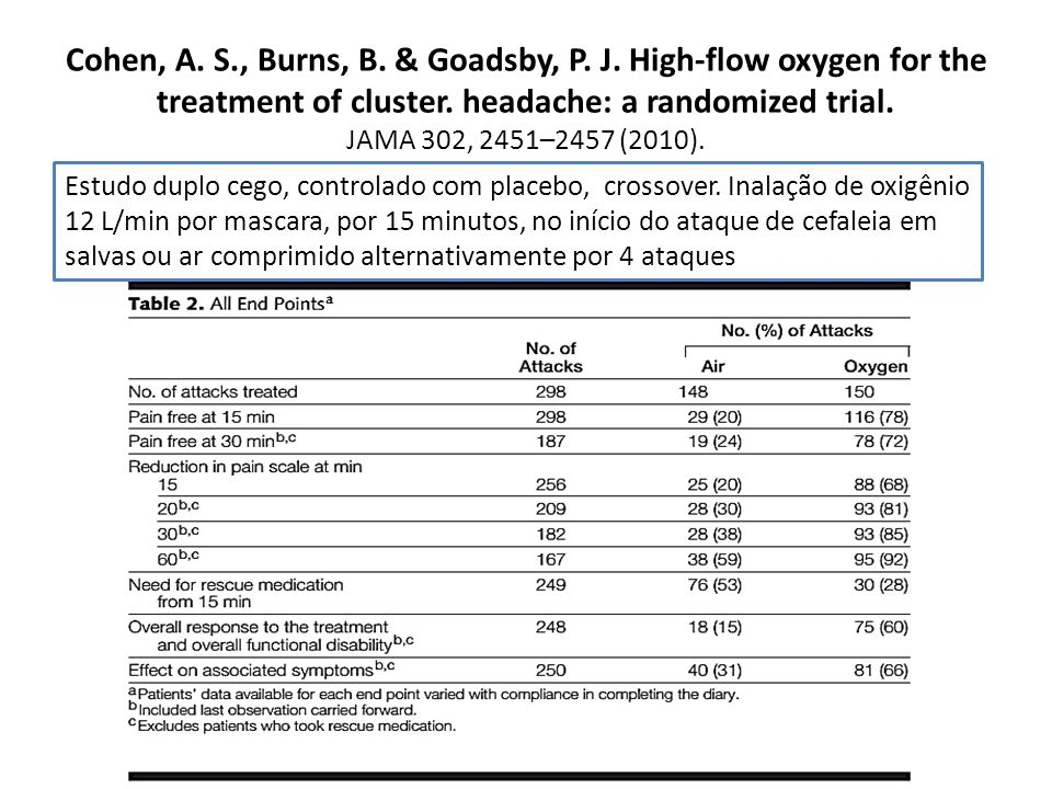 Cohen, A. S., Burns, B. & Goadsby, P. J. High flow oxygen for the treatment of cluster. headache: a randomized trial. JAMA 302, 2451–2457 (2010). Estu