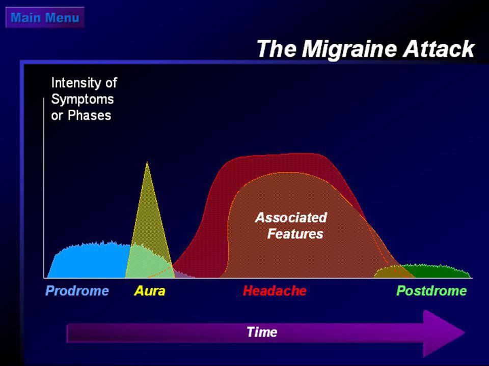 Pontos de vista atual da migrânea Distúrbio primário do encéfalo e não dos vasos sanguíneos.