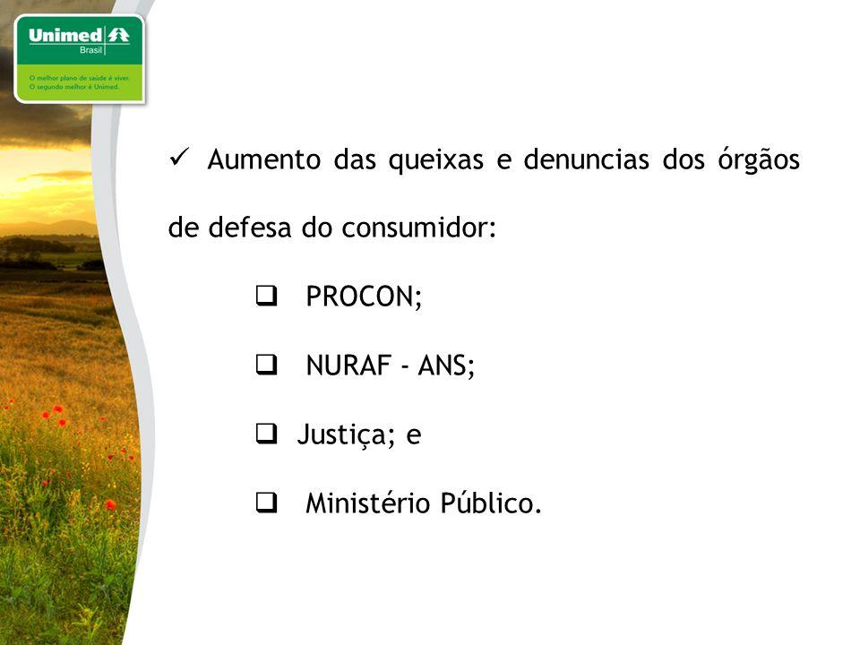 Aumento das queixas e denuncias dos órgãos de defesa do consumidor: PROCON; NURAF - ANS; Justiça; e Ministério Público.