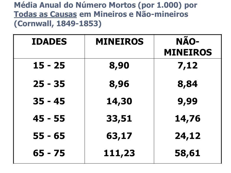 Média Anual do Número Mortos (por 1.000) por Todas as Causas em Mineiros e Não-mineiros (Cornwall, 1849-1853) IDADESMINEIROSNÃO- MINEIROS 15 - 258,907