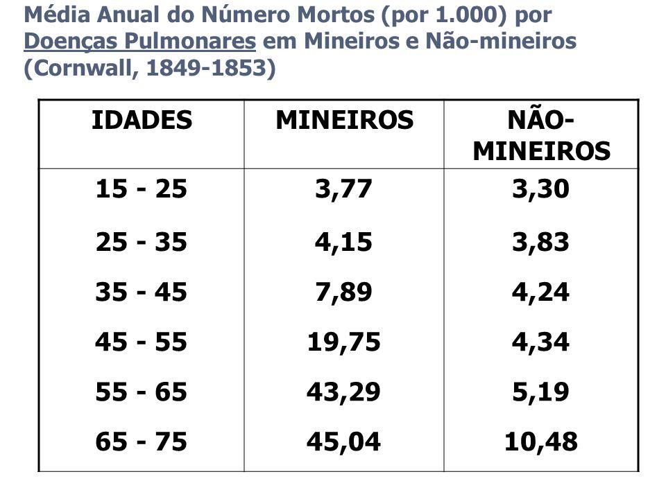 Média Anual do Número Mortos (por 1.000) por Doenças Pulmonares em Mineiros e Não-mineiros (Cornwall, 1849-1853) IDADESMINEIROSNÃO- MINEIROS 15 - 253,