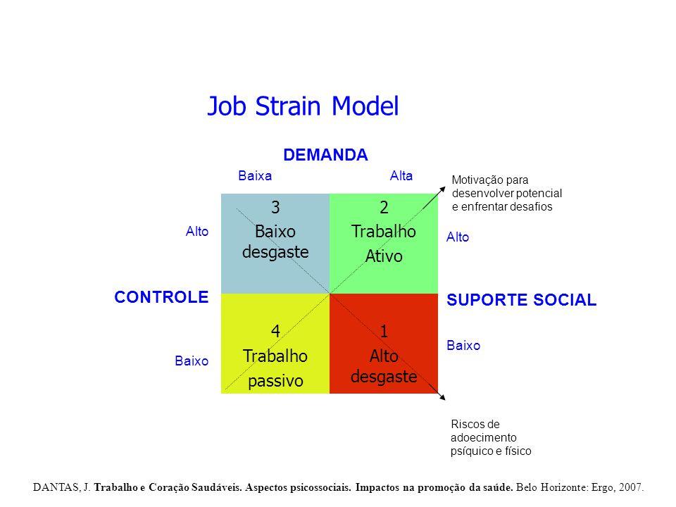 Job Strain Model 3 Baixo desgaste 2 Trabalho Ativo 4 Trabalho passivo 1 Alto desgaste Riscos de adoecimento psíquico e físico Motivação para desenvolv