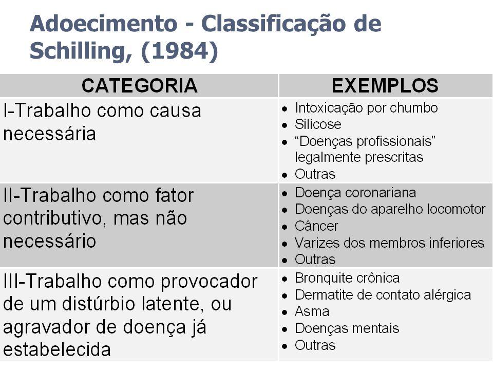 Adoecimento - Classificação de Schilling, (1984)