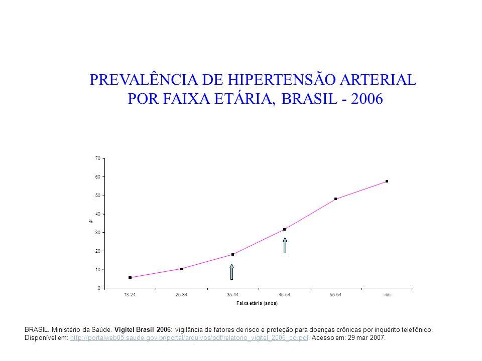 BRASIL. Ministério da Saúde. Vigitel Brasil 2006: vigilância de fatores de risco e proteção para doenças crônicas por inquérito telefônico. Disponível