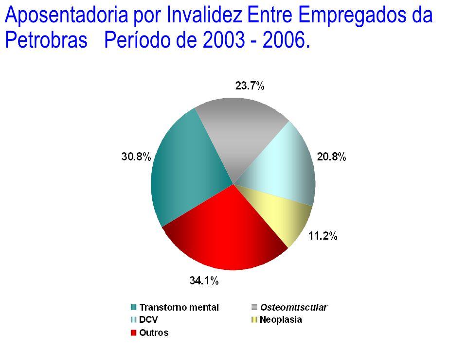 Aposentadoria por Invalidez Entre Empregados da Petrobras Período de 2003 - 2006.
