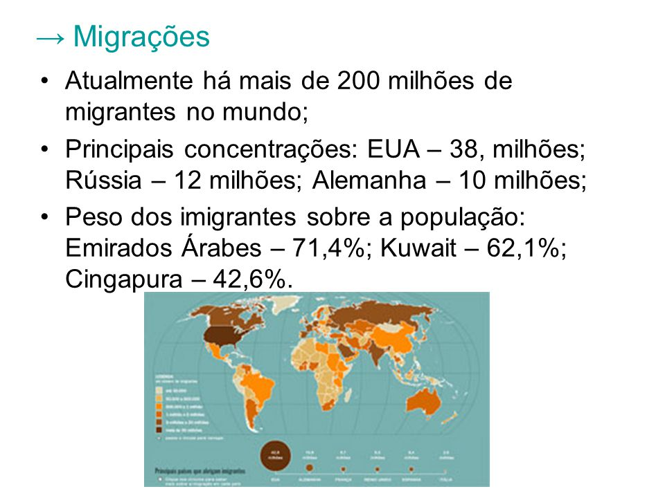 Migrações Atualmente há mais de 200 milhões de migrantes no mundo; Principais concentrações: EUA – 38, milhões; Rússia – 12 milhões; Alemanha – 10 milhões; Peso dos imigrantes sobre a população: Emirados Árabes – 71,4%; Kuwait – 62,1%; Cingapura – 42,6%.