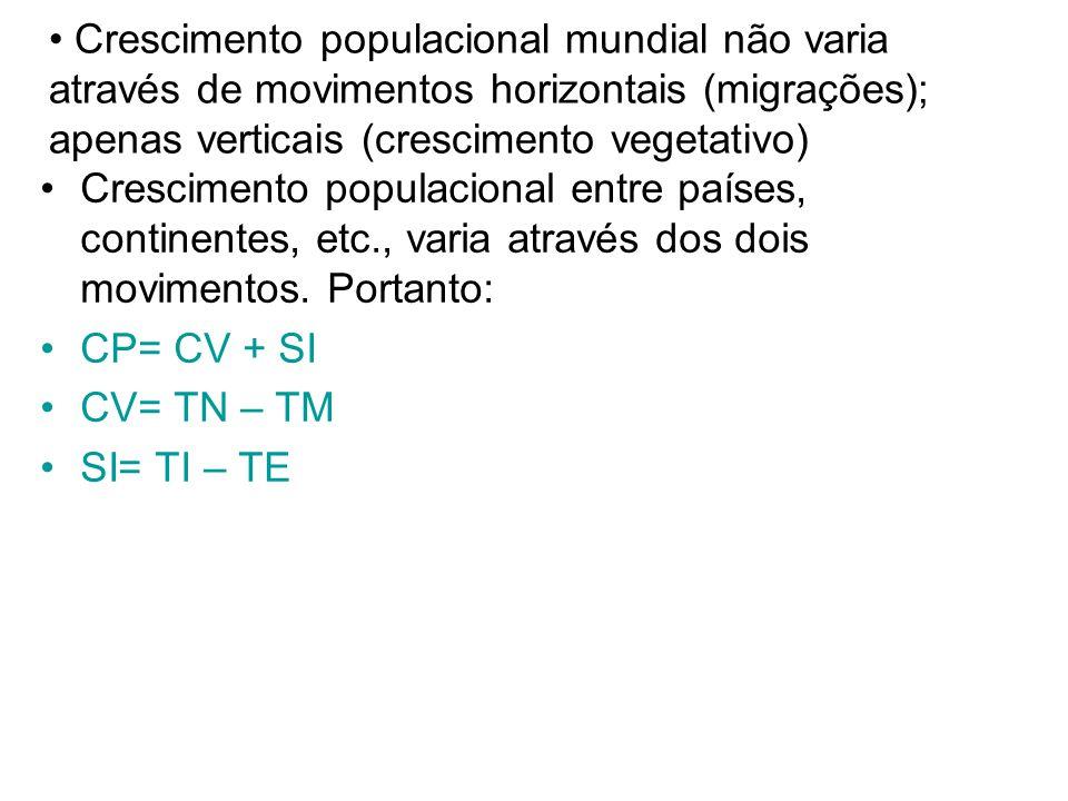 Crescimento populacional mundial não varia através de movimentos horizontais (migrações); apenas verticais (crescimento vegetativo) Crescimento populacional entre países, continentes, etc., varia através dos dois movimentos.