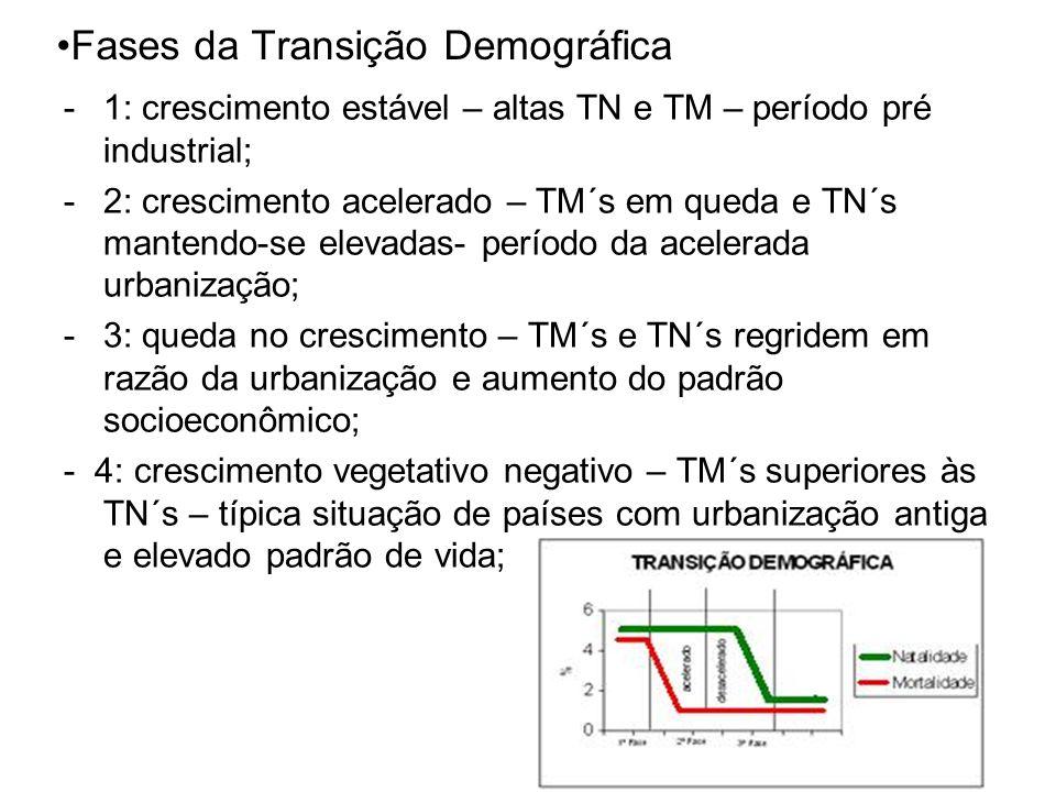 Fases da Transição Demográfica -1: crescimento estável – altas TN e TM – período pré industrial; -2: crescimento acelerado – TM´s em queda e TN´s mant