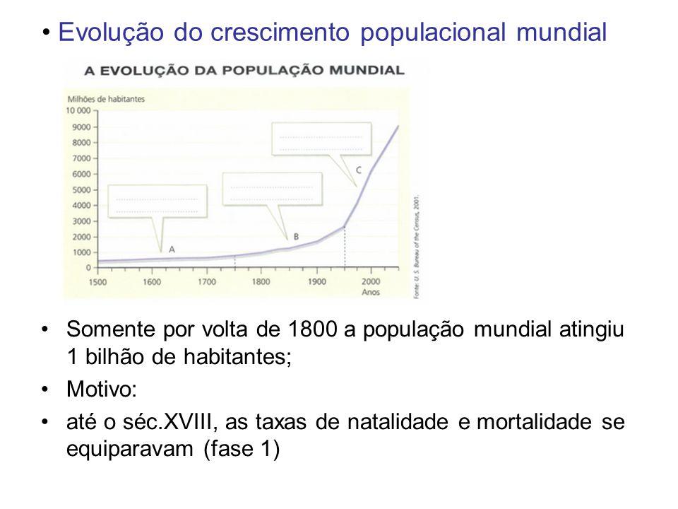 Evolução do crescimento populacional mundial Somente por volta de 1800 a população mundial atingiu 1 bilhão de habitantes; Motivo: até o séc.XVIII, as taxas de natalidade e mortalidade se equiparavam (fase 1)