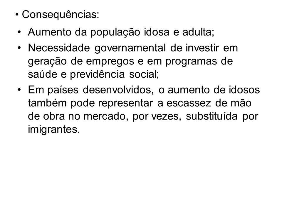 Consequências: Aumento da população idosa e adulta; Necessidade governamental de investir em geração de empregos e em programas de saúde e previdência