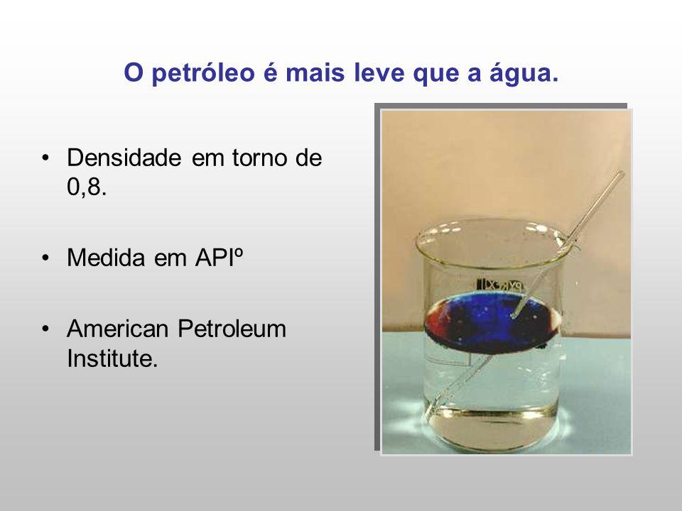 O petróleo é mais leve que a água. Densidade em torno de 0,8. Medida em APIº American Petroleum Institute.