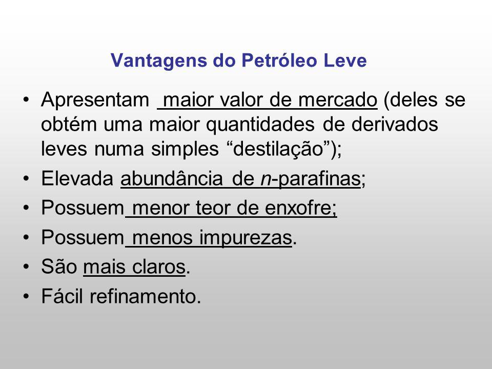 Vantagens do Petróleo Leve Apresentam maior valor de mercado (deles se obtém uma maior quantidades de derivados leves numa simples destilação); Elevada abundância de n-parafinas; Possuem menor teor de enxofre; Possuem menos impurezas.