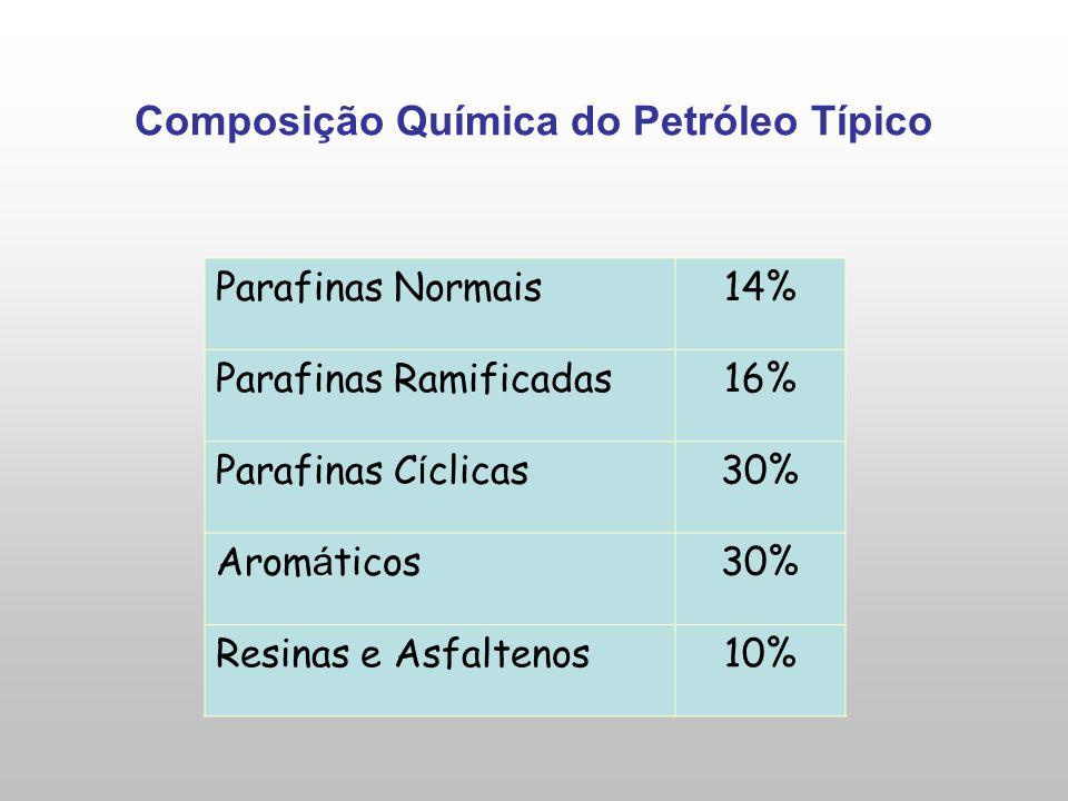 Composição Química do Petróleo Típico Parafinas Normais14% Parafinas Ramificadas16% Parafinas C í clicas30% Arom á ticos30% Resinas e Asfaltenos10%