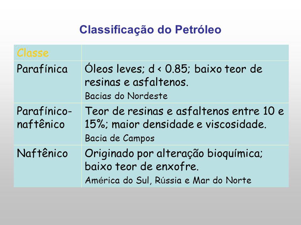 Classificação do Petróleo Classe Paraf í nica Ó leos leves; d < 0.85; baixo teor de resinas e asfaltenos. Bacias do Nordeste Paraf í nico- naftênico T