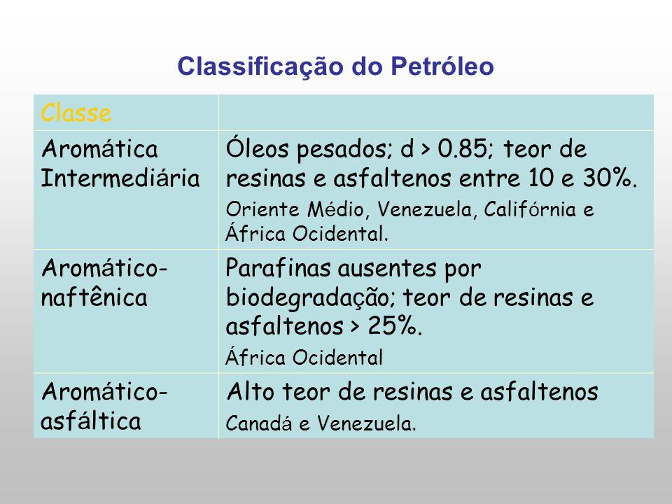 Classificação do Petróleo Classe Arom á tica Intermedi á ria Ó leos pesados; d > 0.85; teor de resinas e asfaltenos entre 10 e 30%. Oriente M é dio, V