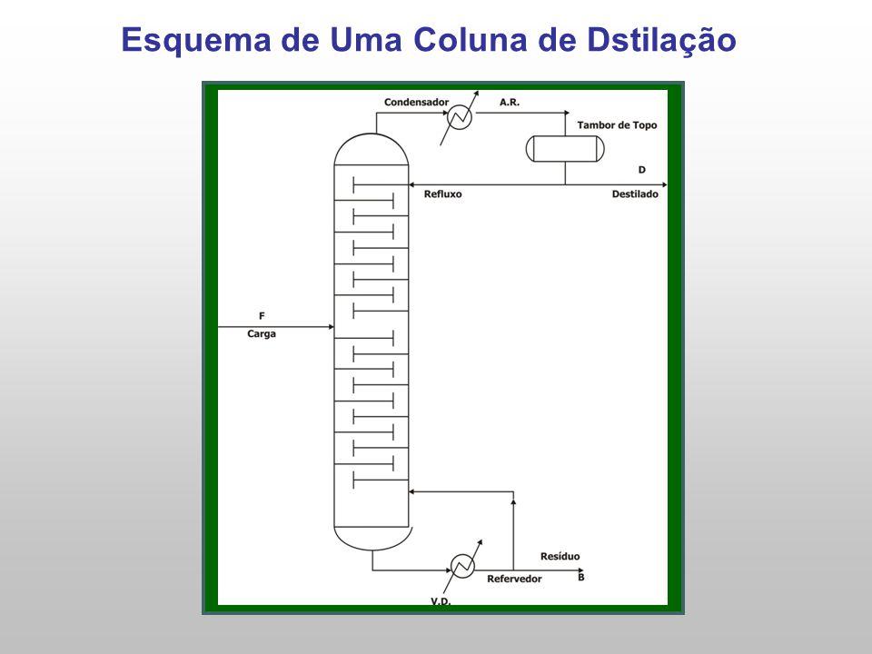 Esquema de Uma Coluna de Dstilação