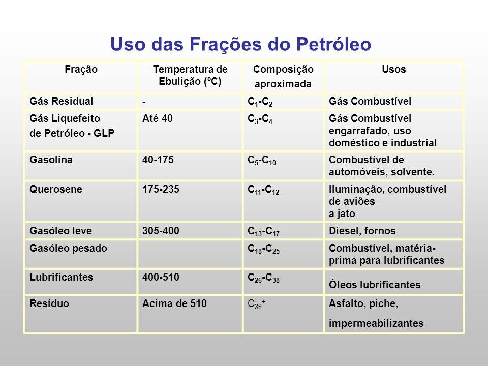 Uso das Frações do Petróleo FraçãoTemperatura de Ebulição (ºC) Composição aproximada Usos Gás Residual-C 1 -C 2 Gás Combustível Gás Liquefeito de Petróleo - GLP Até 40C 3 -C 4 Gás Combustível engarrafado, uso doméstico e industrial Gasolina40-175C 5 -C 10 Combustível de automóveis, solvente.