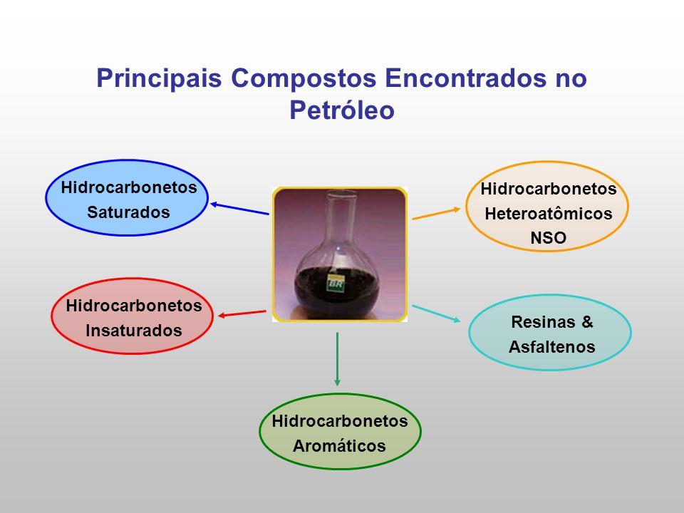 Principais Compostos Encontrados no Petróleo Hidrocarbonetos Saturados Hidrocarbonetos Insaturados Hidrocarbonetos Aromáticos Hidrocarbonetos Heteroatômicos NSO Resinas & Asfaltenos