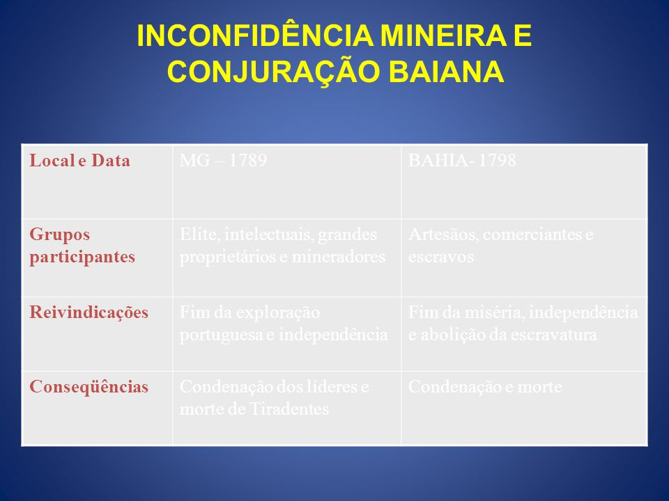 INCONFIDÊNCIA MINEIRA E CONJURAÇÃO BAIANA Local e DataMG – 1789BAHIA- 1798 Grupos participantes Elite, intelectuais, grandes proprietários e minerador