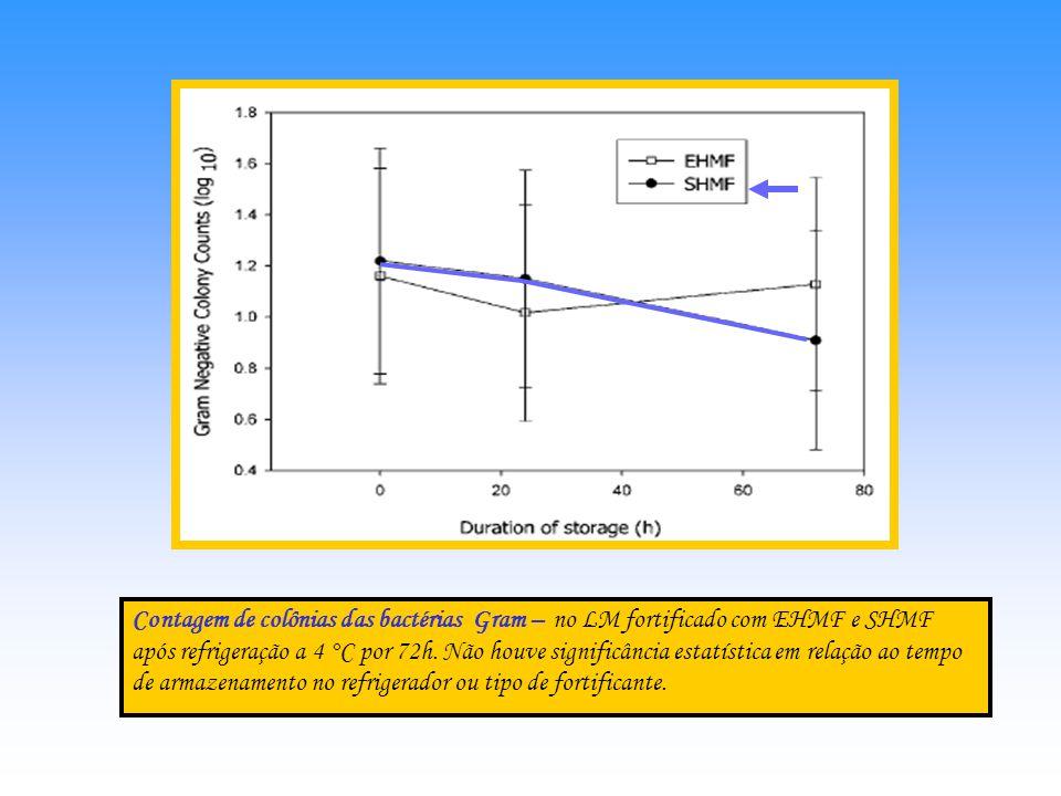 Contagem de colônias das bactérias Gram + no LM fortificado com EHMF e SHMF após refrigeração a 4 °C por 72h. Presença de significância estatística em