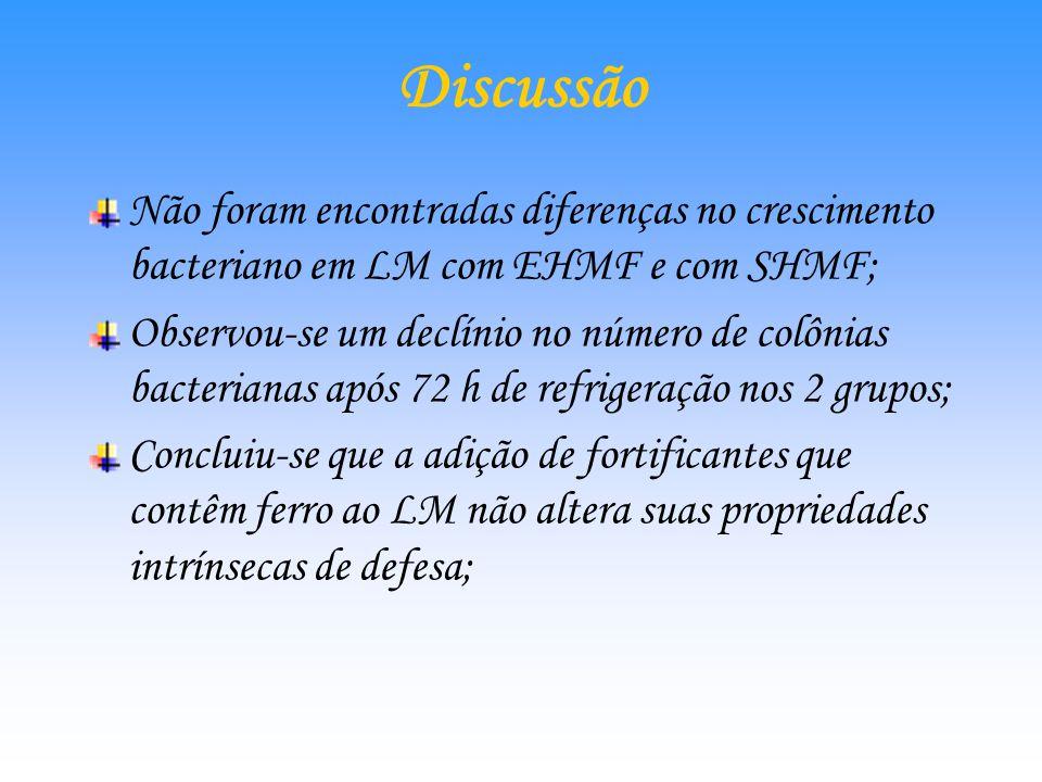 Contagem de colônias das bactérias Gram – no LM fortificado com EHMF e SHMF após refrigeração a 4 °C por 72h. Não houve significância estatística em r
