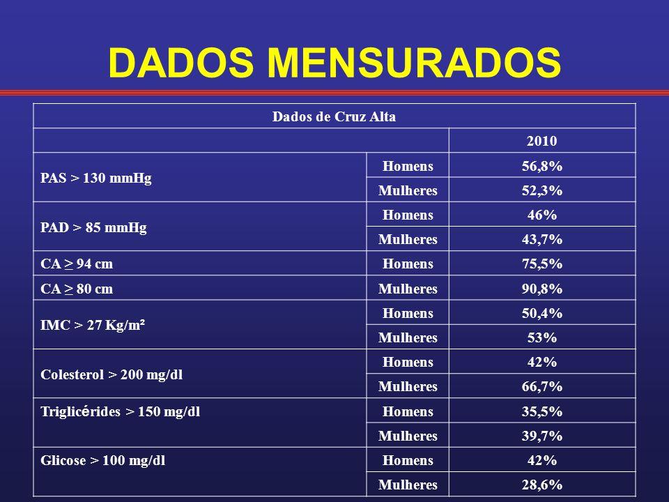 DADOS MENSURADOS Dados de Cruz Alta 2010 PAS > 130 mmHg Homens56,8% Mulheres52,3% PAD > 85 mmHg Homens46% Mulheres43,7% CA 94 cm Homens75,5% CA 80 cm Mulheres90,8% IMC > 27 Kg/m ² Homens50,4% Mulheres53% Colesterol > 200 mg/dl Homens42% Mulheres66,7% Triglic é rides > 150 mg/dl Homens35,5% Mulheres39,7% Glicose > 100 mg/dlHomens42% Mulheres28,6%