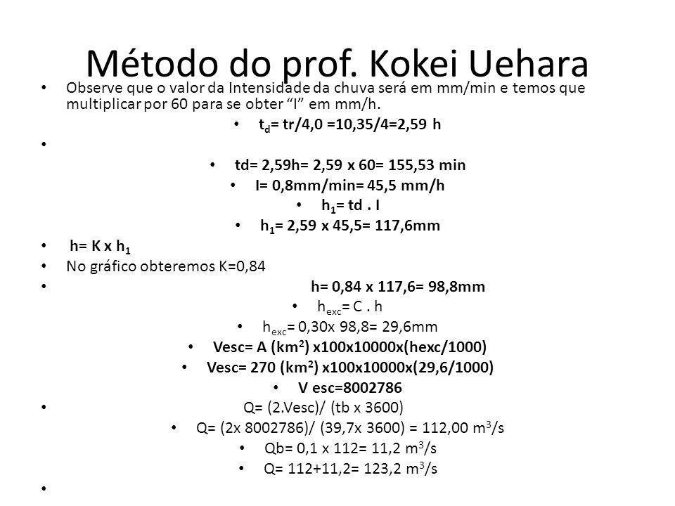 Hidrograma sintético (final) Método do professor Kokei Uehara 123,2 m 3 /s 39,7 h