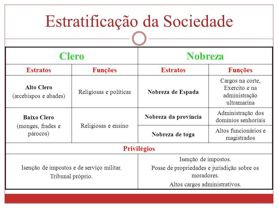 Estratificação da Sociedade CleroNobreza EstratosFunçõesEstratosFunções Alto Clero (arcebispos e abades) Religiosas e políticasNobreza de Espada Cargo