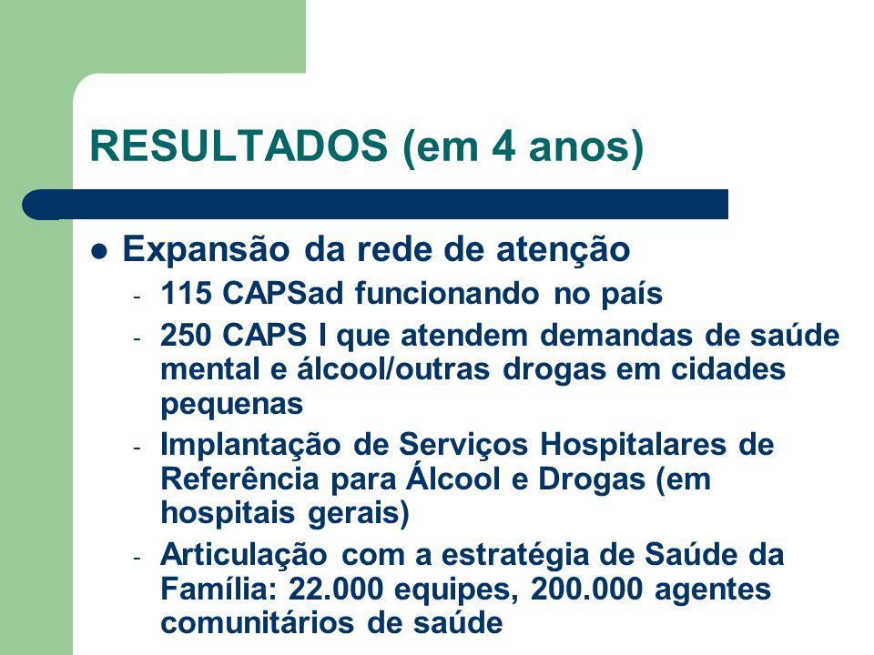 Expansão da rede de atenção - 115 CAPSad funcionando no país - 250 CAPS I que atendem demandas de saúde mental e álcool/outras drogas em cidades pequenas - Implantação de Serviços Hospitalares de Referência para Álcool e Drogas (em hospitais gerais) - Articulação com a estratégia de Saúde da Família: 22.000 equipes, 200.000 agentes comunitários de saúde RESULTADOS (em 4 anos)