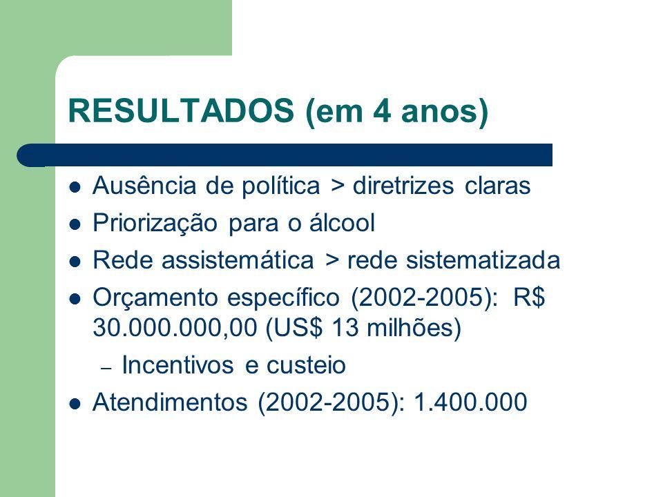 Ausência de política > diretrizes claras Priorização para o álcool Rede assistemática > rede sistematizada Orçamento específico (2002-2005): R$ 30.000.000,00 (US$ 13 milhões) – Incentivos e custeio Atendimentos (2002-2005): 1.400.000