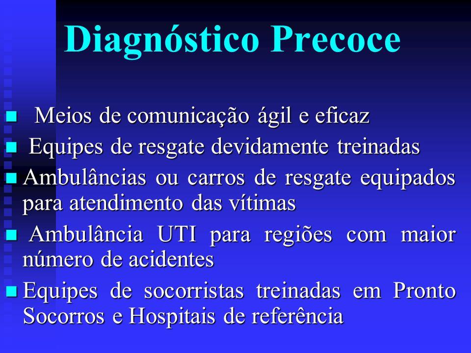 Prevenção Secundária Diagnóstico precoce Limitação da incapacidade