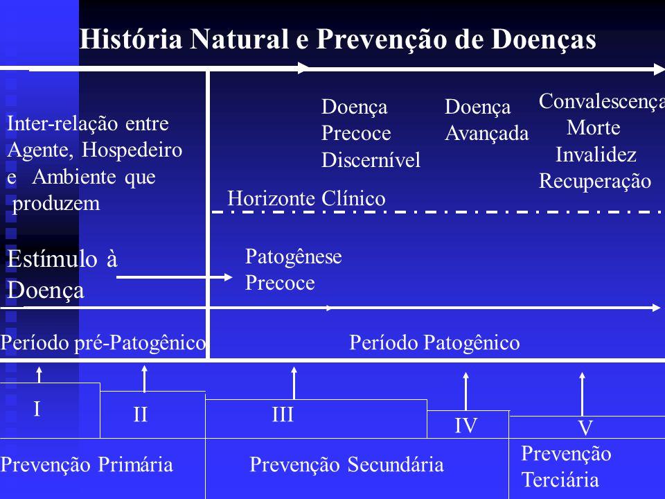 HISTÓRIA NATURAL DAS DOENÇAS E NÍVEIS DE PREVENÇÃO Prof. Juliana Neves Russi Garcia