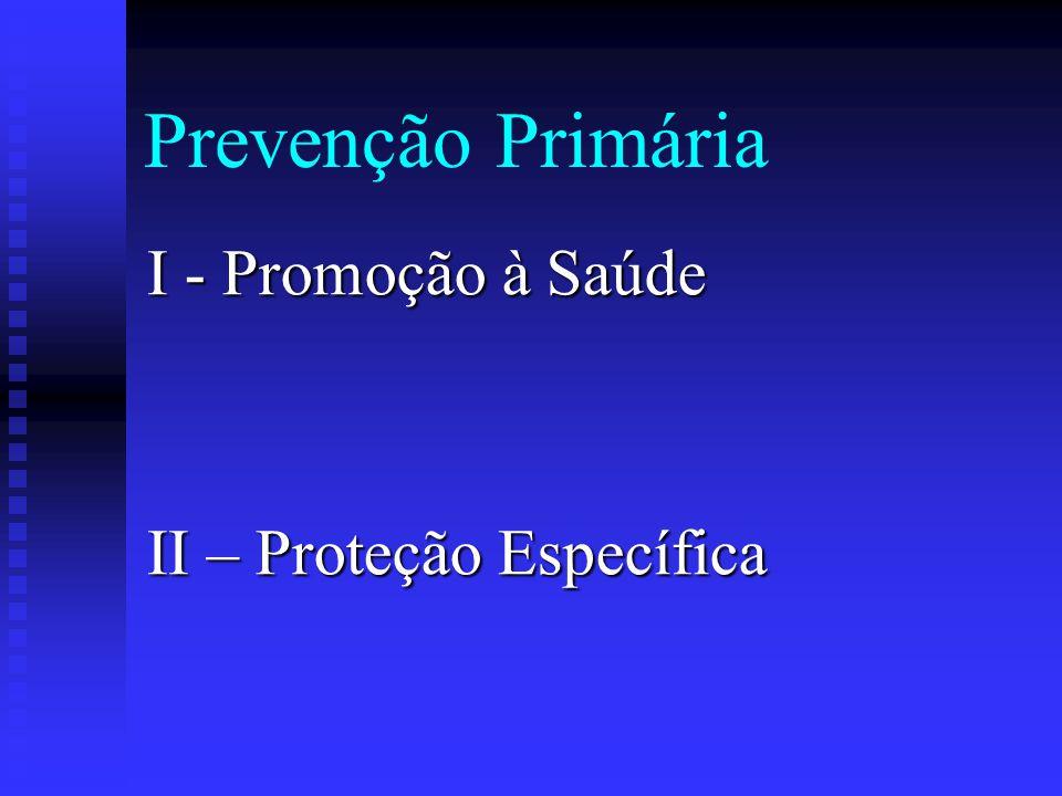 História Natural e Prevenção de Doenças Inter-relação entre Agente, Hospedeiro e Ambiente que produzem Estímulo à Doença Período pré-Patogênico Patogê