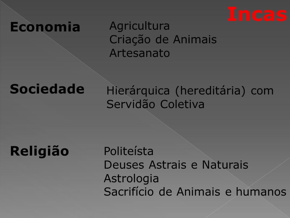 Economia Sociedade Religião Agricultura Criação de Animais Artesanato Hierárquica (hereditária) com Servidão Coletiva Politeísta Deuses Astrais e Natu