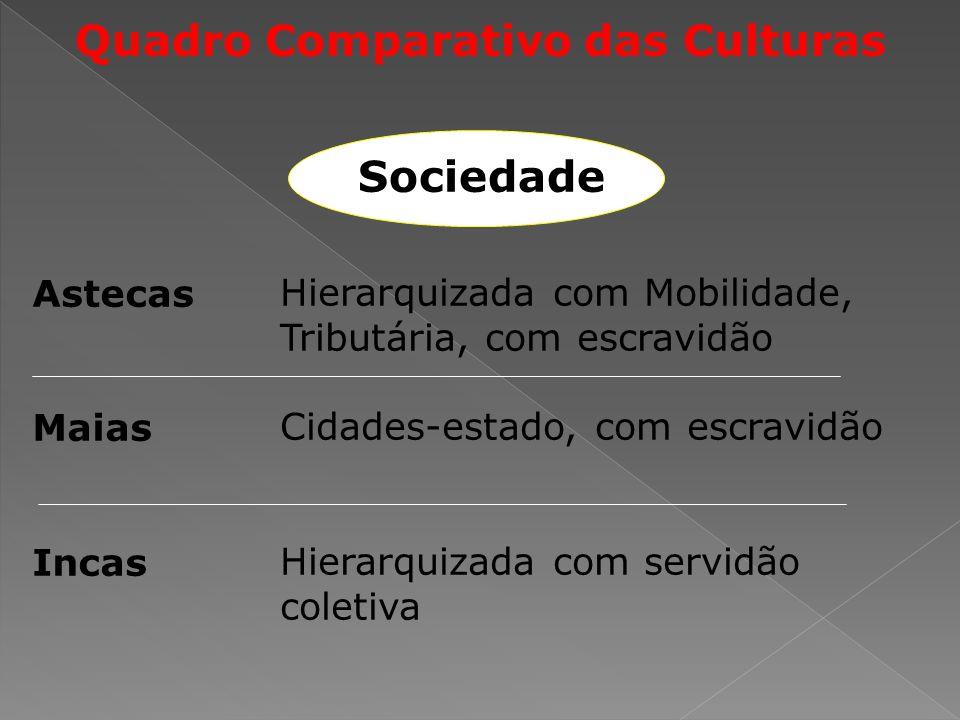 Quadro Comparativo das Culturas Astecas Maias Incas Hierarquizada com Mobilidade, Tributária, com escravidão Cidades-estado, com escravidão Hierarquizada com servidão coletiva Sociedade