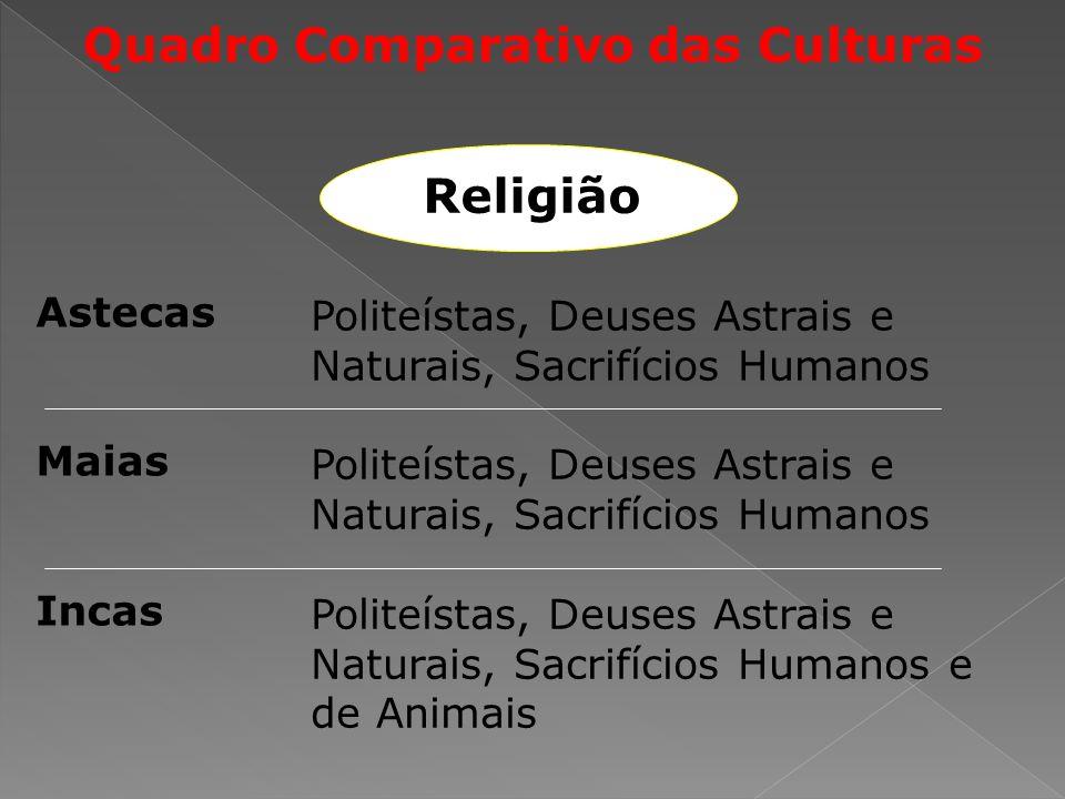 Quadro Comparativo das Culturas Astecas Maias Incas Politeístas, Deuses Astrais e Naturais, Sacrifícios Humanos Politeístas, Deuses Astrais e Naturais, Sacrifícios Humanos e de Animais Religião