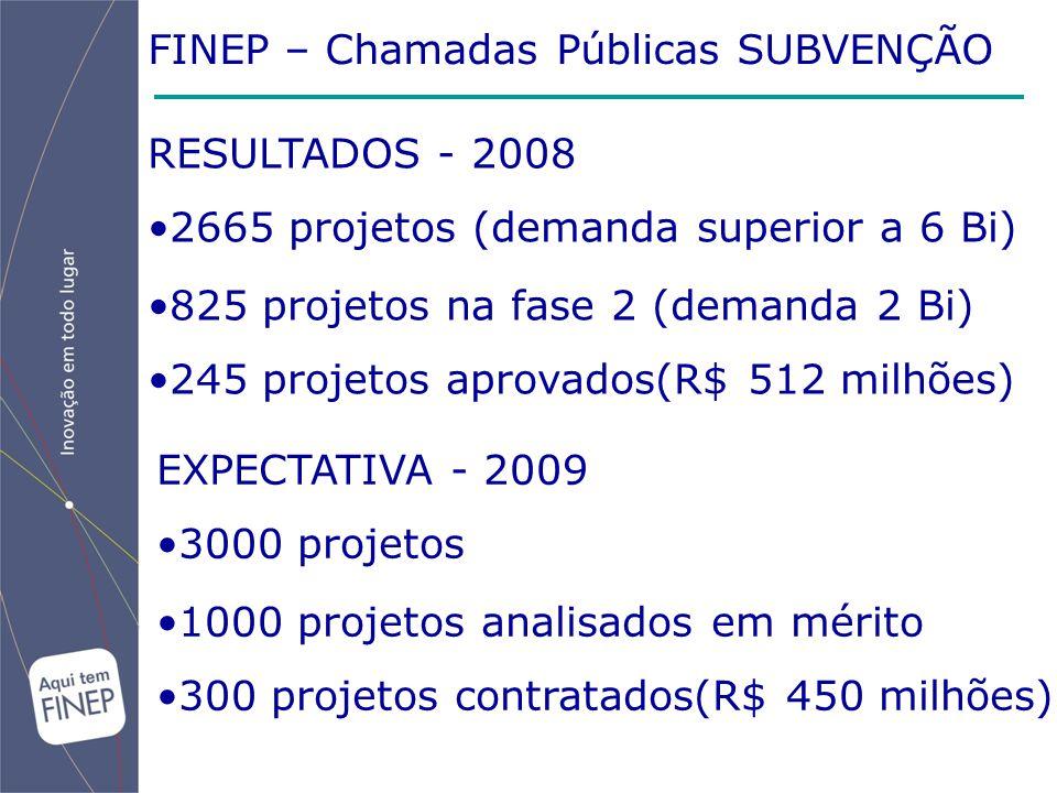 FINEP – Chamadas Públicas SUBVENÇÃO RESULTADOS - 2008 2665 projetos (demanda superior a 6 Bi) 825 projetos na fase 2 (demanda 2 Bi) 245 projetos aprov