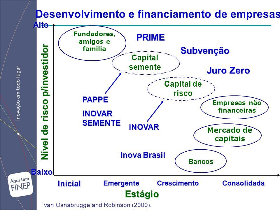 Desenvolvimento e financiamento de empresas Fundadores, amigos e familia Estágio Bancos Capital de risco Empresas não financeiras Mercado de capitais Capital sementeInicialEmergenteCrescimentoConsolidada Nível de risco p/investidor BaixoAlto Van Osnabrugge and Robinson (2000).