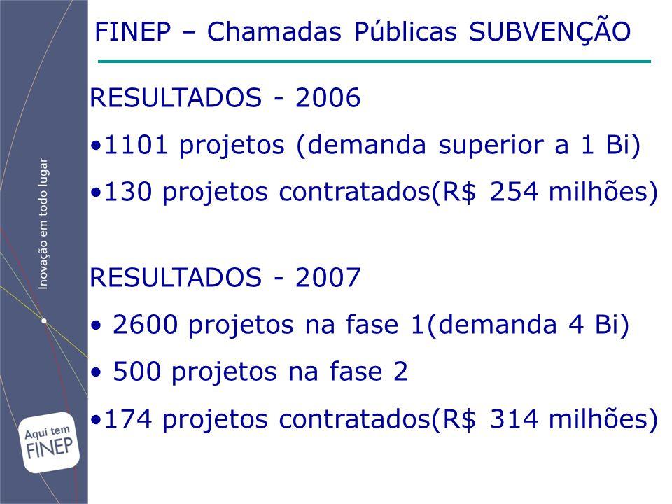 FINEP – Chamadas Públicas SUBVENÇÃO RESULTADOS - 2006 1101 projetos (demanda superior a 1 Bi) 130 projetos contratados(R$ 254 milhões) RESULTADOS - 20