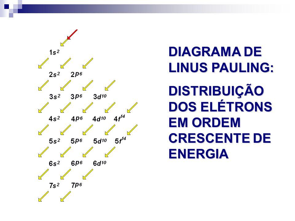 DIAGRAMA DE LINUS PAULING: DISTRIBUIÇÃO DOS ELÉTRONS EM ORDEM CRESCENTE DE ENERGIA